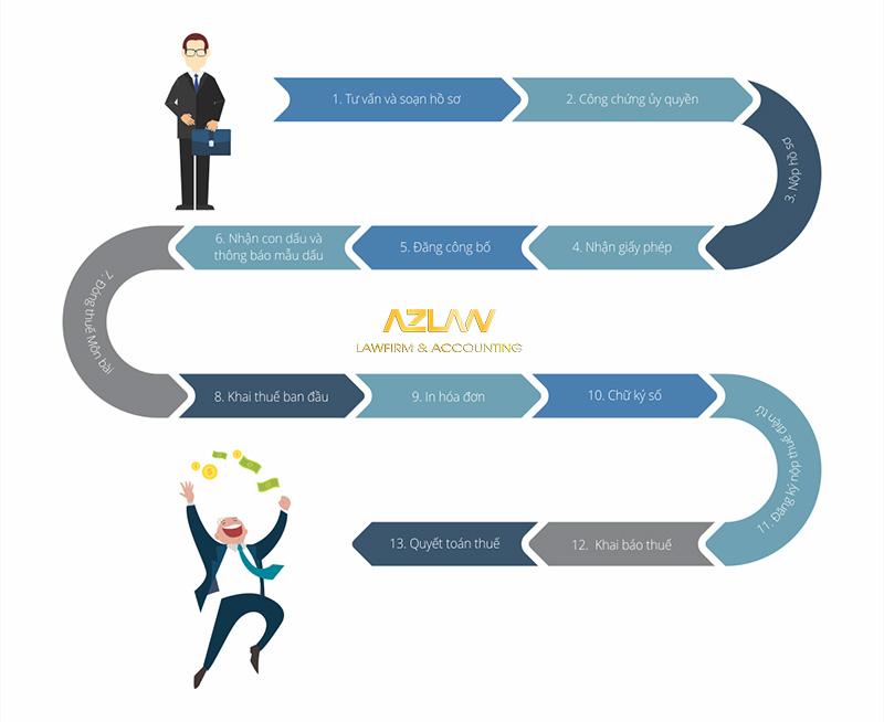 Quy trình thành lập doanh nghiệp siêu nhỏ